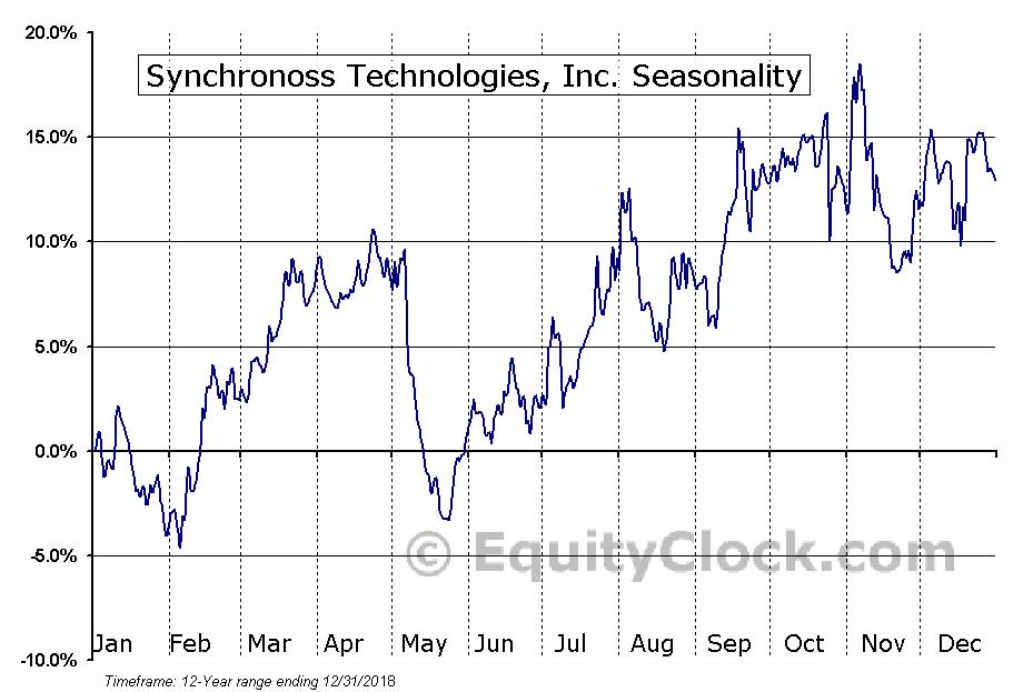 Synchronoss Technologies, Inc. (NASD:SNCR) Seasonal Chart