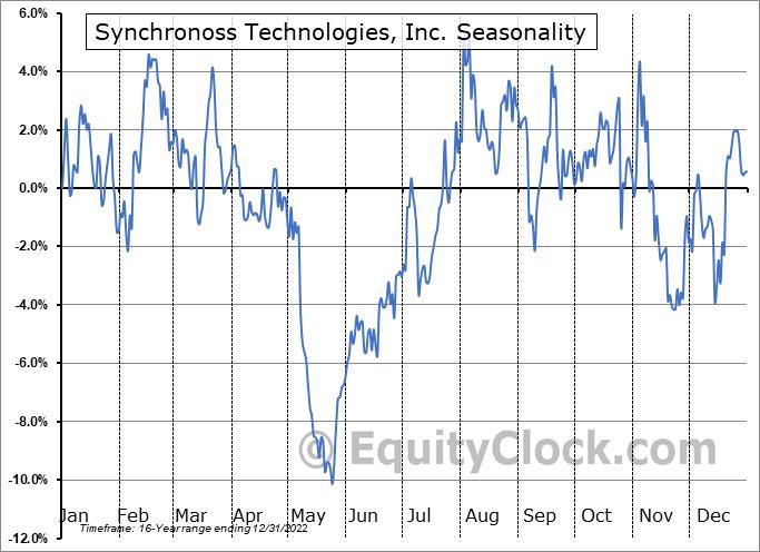 Synchronoss Technologies, Inc. (NASD:SNCR) Seasonality