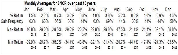 Monthly Seasonal Synchronoss Technologies, Inc. (NASD:SNCR)