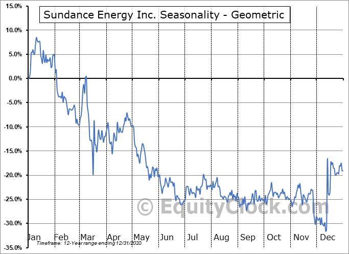 Sundance Energy Inc. (NASD:SNDE) Seasonality