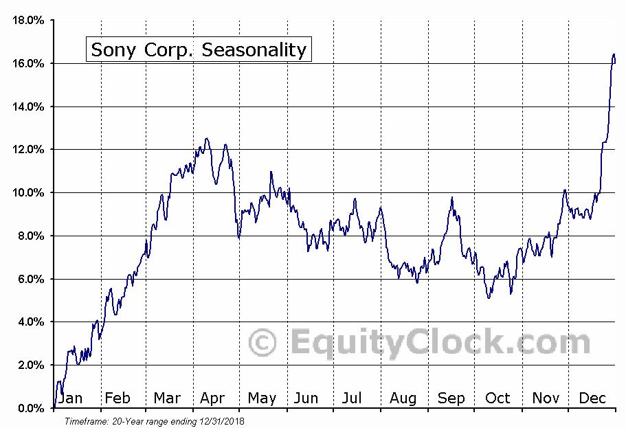 Sony Corporation (ADR) (NYSE:SNE) Seasonal Chart