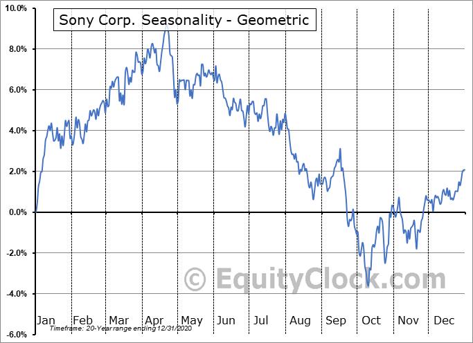 Sony Corp. (NYSE:SNE) Seasonality