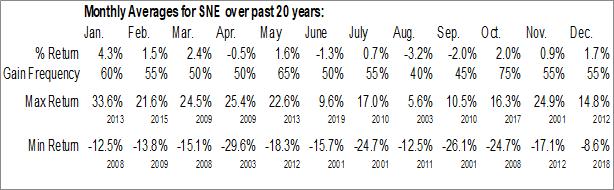 Monthly Seasonal Sony Corp. (NYSE:SNE)