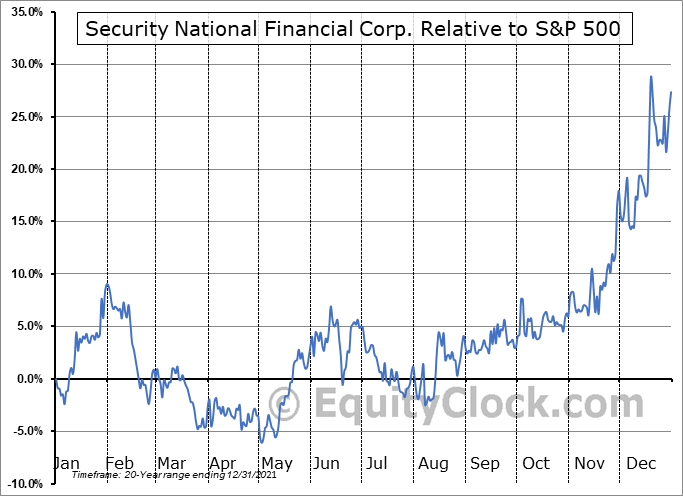 SNFCA Relative to the S&P 500