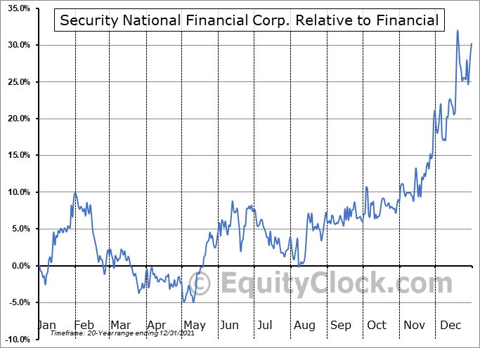 SNFCA Relative to the Sector