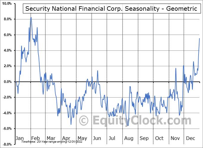 Security National Financial Corp. (NASD:SNFCA) Seasonality