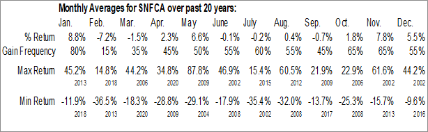 Monthly Seasonal Security National Financial Corp. (NASD:SNFCA)