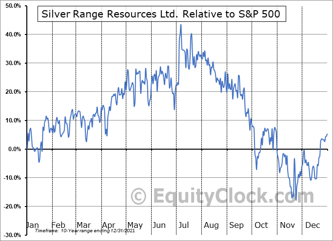 SNG.V Relative to the S&P 500