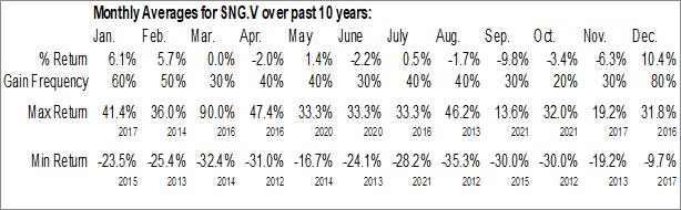 Monthly Seasonal Silver Range Resources Ltd. (TSXV:SNG.V)