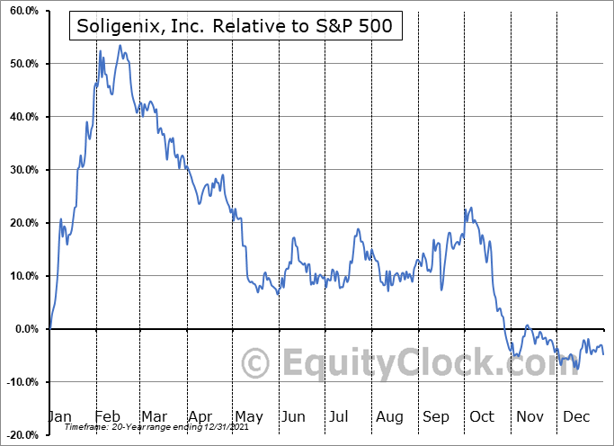 SNGX Relative to the S&P 500