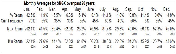 Monthly Seasonal Soligenix, Inc. (NASD:SNGX)
