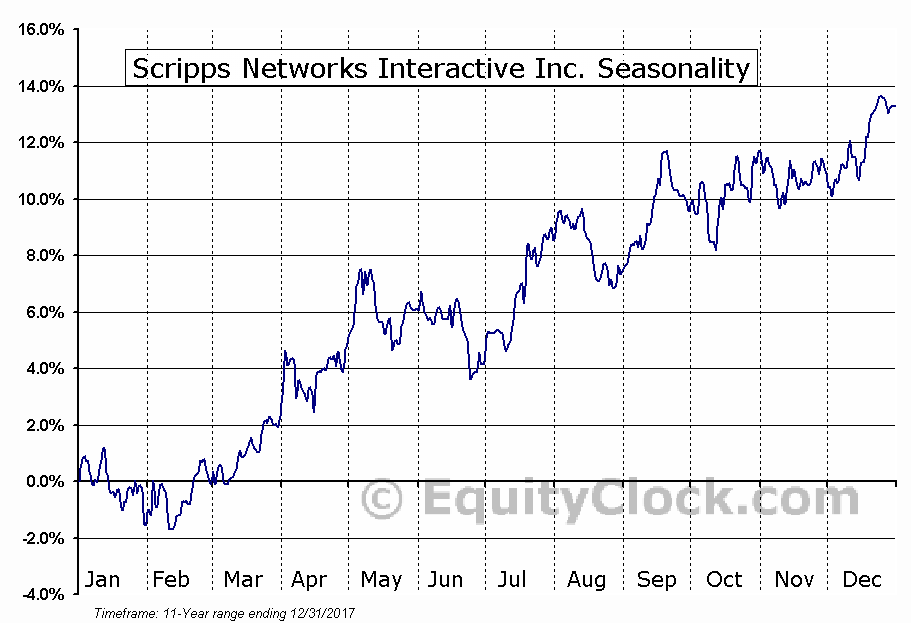 Scripps Networks Interactive Inc. (NASD:SNI) Seasonal Chart