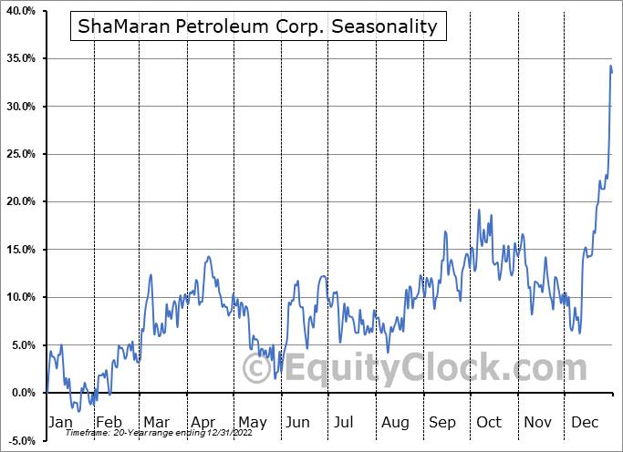 ShaMaran Petroleum Corp. (TSXV:SNM.V) Seasonality