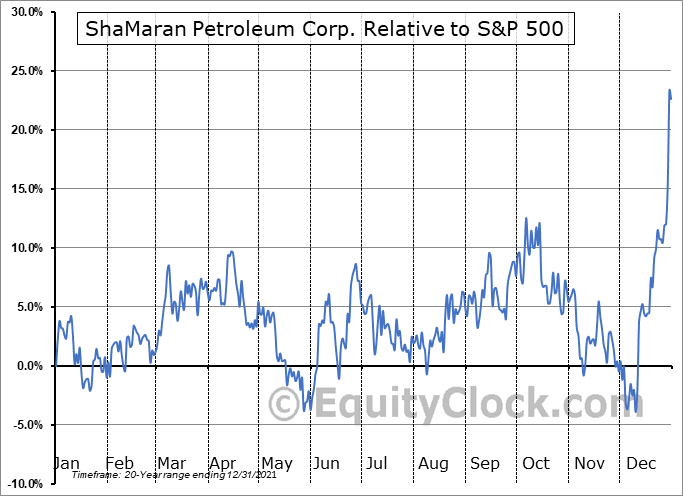 SNM.V Relative to the S&P 500
