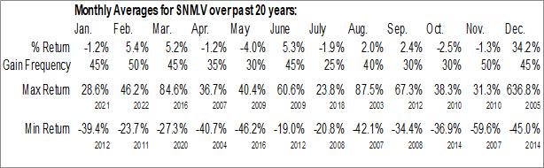 Monthly Seasonal ShaMaran Petroleum Corp. (TSXV:SNM.V)