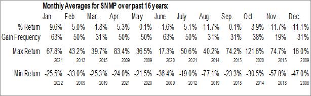 Monthly Seasonal Sanchez Midstream Partners LLC (AMEX:SNMP)