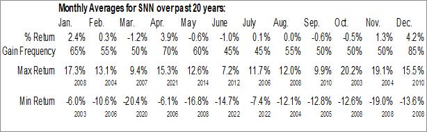 Monthly Seasonal Smith and Nephew PLC (NYSE:SNN)