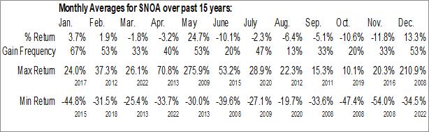 Monthly Seasonal Sonoma Pharmaceuticals, Inc. (NASD:SNOA)