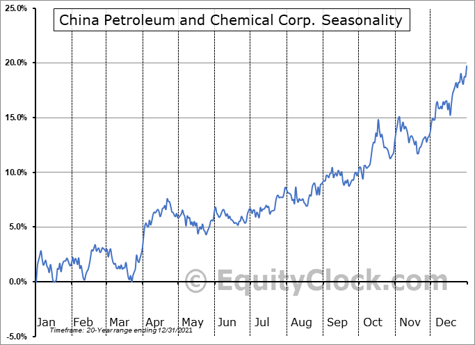 China Petroleum and Chemical Corp. (Sinopec) (NYSE:SNP) Seasonal Chart