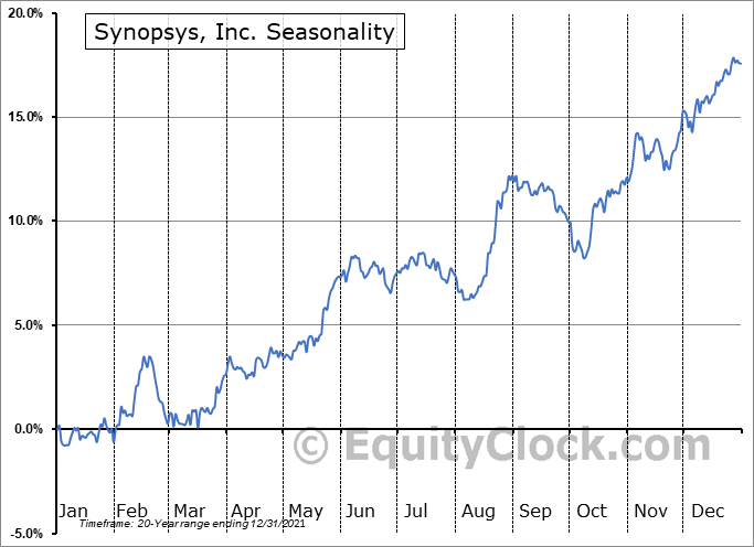 Synopsys, Inc. Seasonal Chart