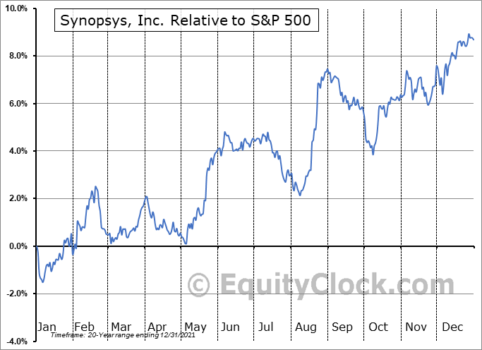 SNPS Relative to the S&P 500