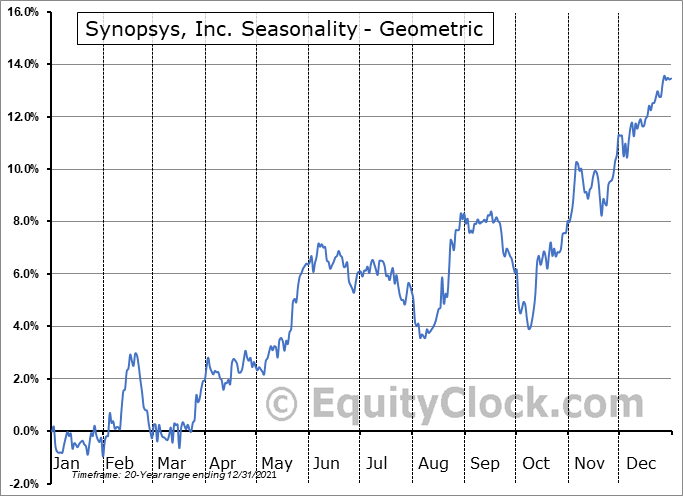 Synopsys, Inc. (NASD:SNPS) Seasonality