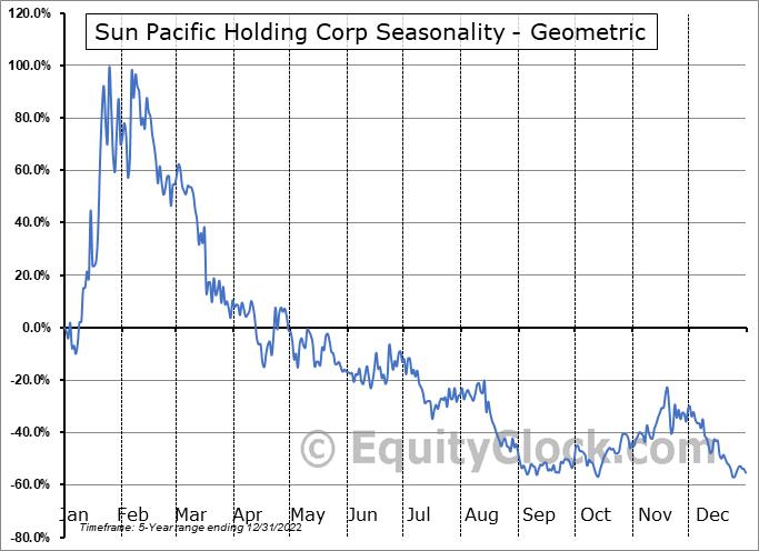 Sun Pacific Holding Corp (OTCMKT:SNPW) Seasonality