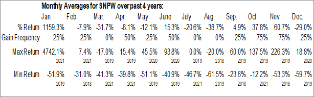 Monthly Seasonal Sun Pacific Holding Corp (OTCMKT:SNPW)