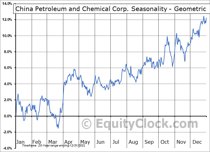 China Petroleum and Chemical Corp. (Sinopec) (NYSE:SNP) Seasonality