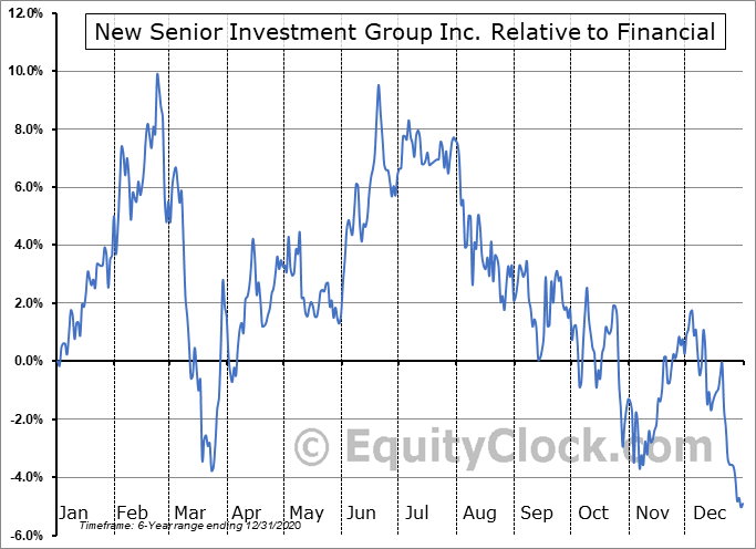 SNR Relative to the Sector
