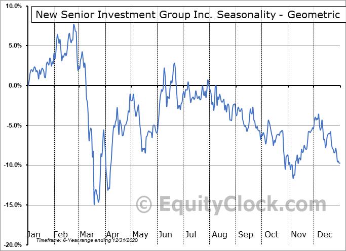 New Senior Investment Group Inc. (NYSE:SNR) Seasonality