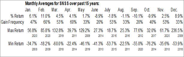 Monthly Seasonal Sunesis Pharmaceuticals Inc. (NASD:SNSS)