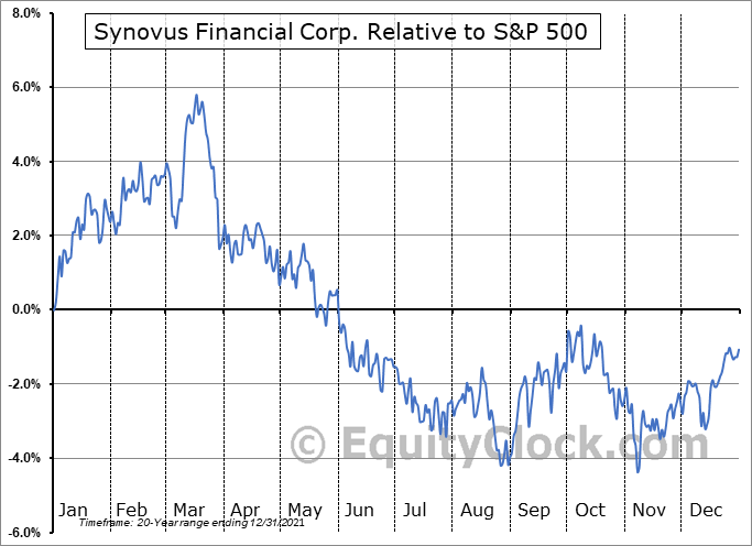 SNV Relative to the S&P 500