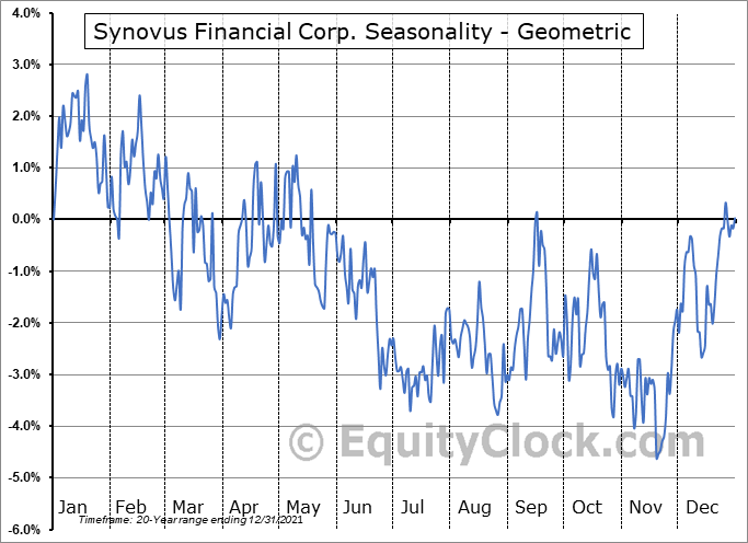Synovus Financial Corp. (NYSE:SNV) Seasonality