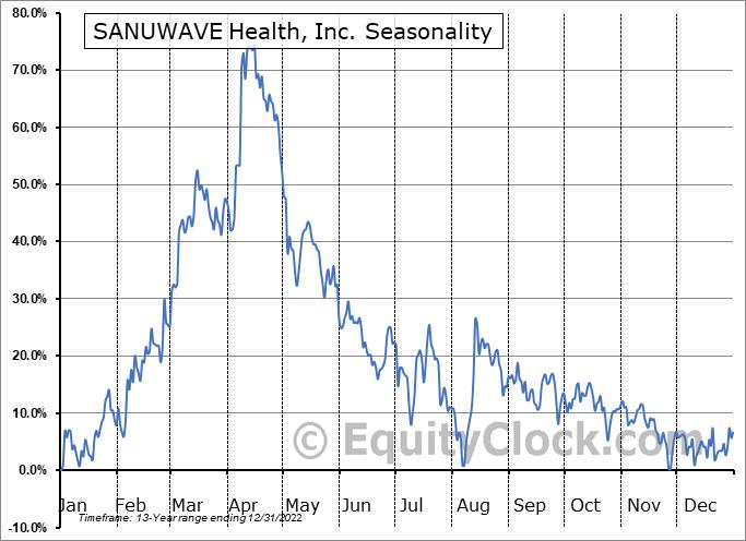 SANUWAVE Health, Inc. (OTCMKT:SNWV) Seasonality