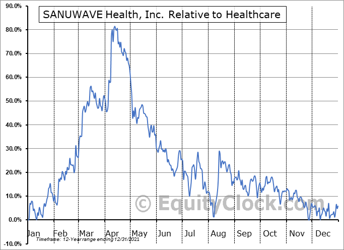 SNWV Relative to the Sector