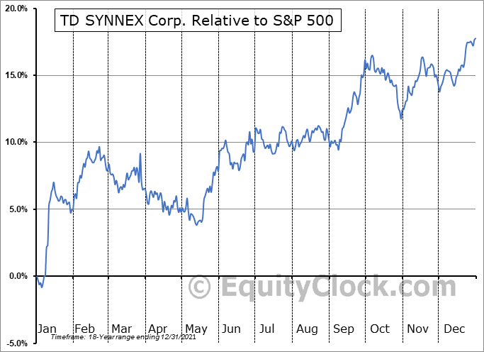 SNX Relative to the S&P 500