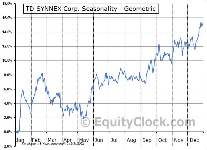 Synnex Corp. (NYSE:SNX) Seasonality