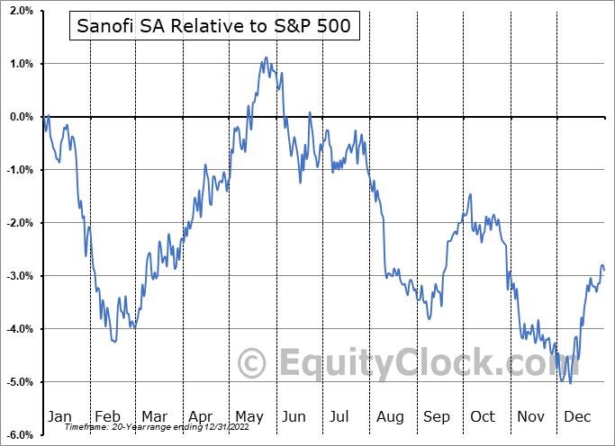 SNY Relative to the S&P 500