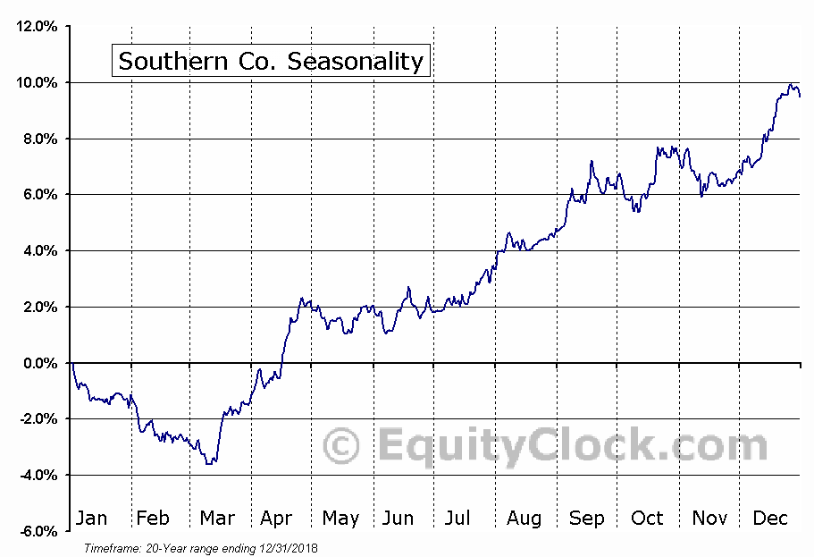 The Southern Company  (NYSE:SO) Seasonal Chart