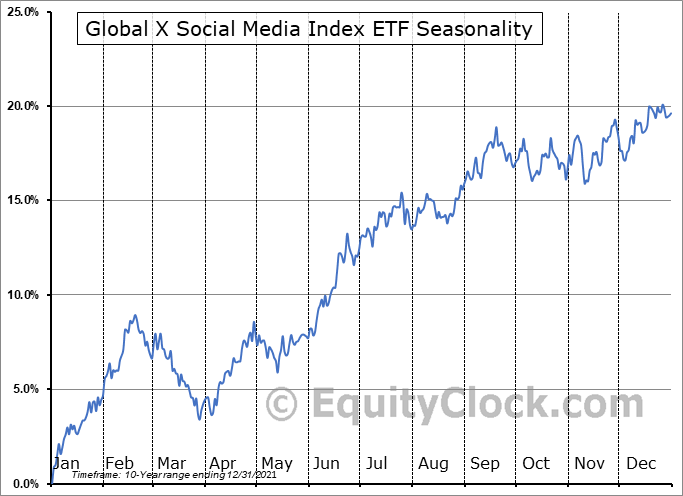 Global X Social Media Index ETF (NASD:SOCL) Seasonal Chart