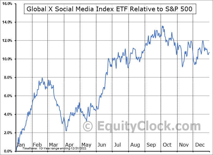 SOCL Relative to the S&P 500