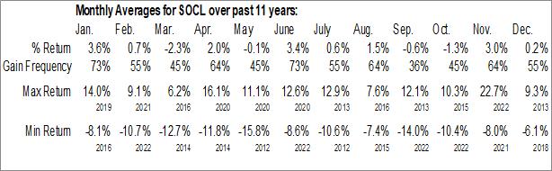 Monthly Seasonal Global X Social Media Index ETF (NASD:SOCL)