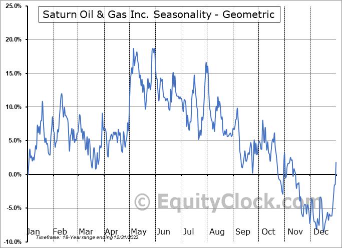 Saturn Minerals Inc. (TSXV:SOIL.V) Seasonality