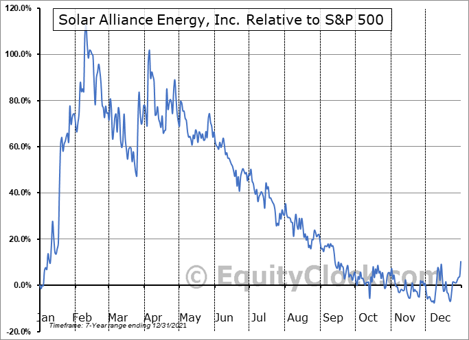 SOLR.V Relative to the S&P 500