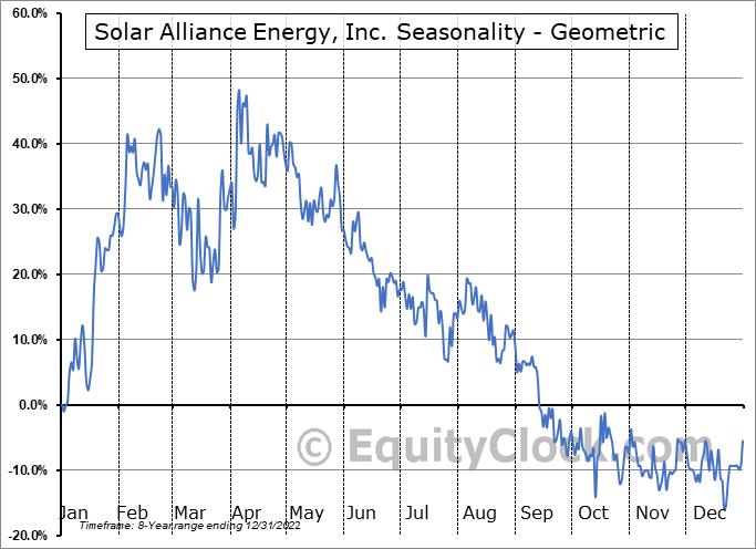 Solar Alliance Energy, Inc. (TSXV:SOLR.V) Seasonality