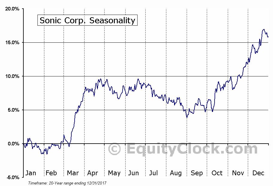 Sonic Corp. (NASD:SONC) Seasonal Chart