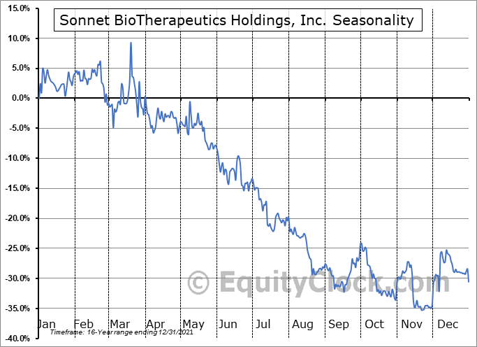 Sonnet BioTherapeutics Holdings, Inc. (NASD:SONN) Seasonality