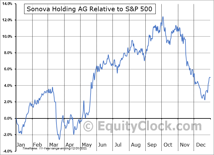 SONVY Relative to the S&P 500