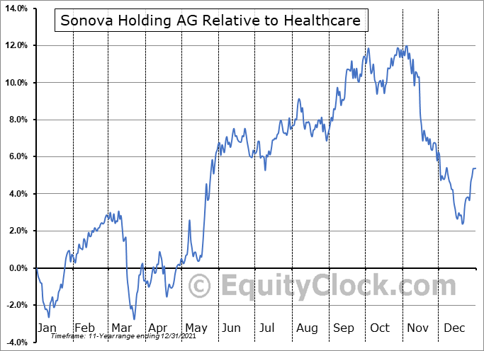 SONVY Relative to the Sector